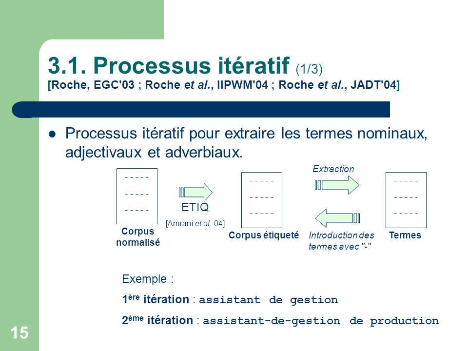 3. 1. Processus itératif (1/3) [Roche, EGC 03 ; Roche et al